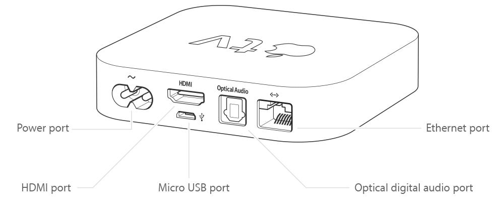 Apple TV (2ª geração)